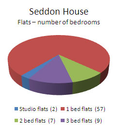 seddon1