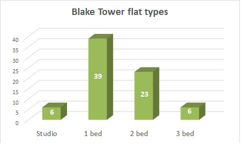 flat_types_1