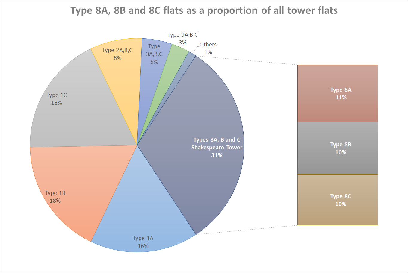 Shakespeare Tower Charts Barbican Living