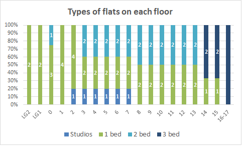 flat_types_2